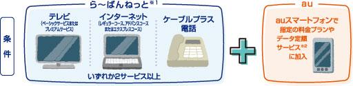 条件:らーばんねっと(※1)の「テレビ(ベーシックサービスまたはプレミアムサービス)」、「インターネット(レギュラーコース、アドバンスコースまたはエクスプレスコース)」、「ケーブルプラス電話」からいずれか2サービス以上、auスマートフォンで指定の料金プランやデータ定額サービス(※2)に加入